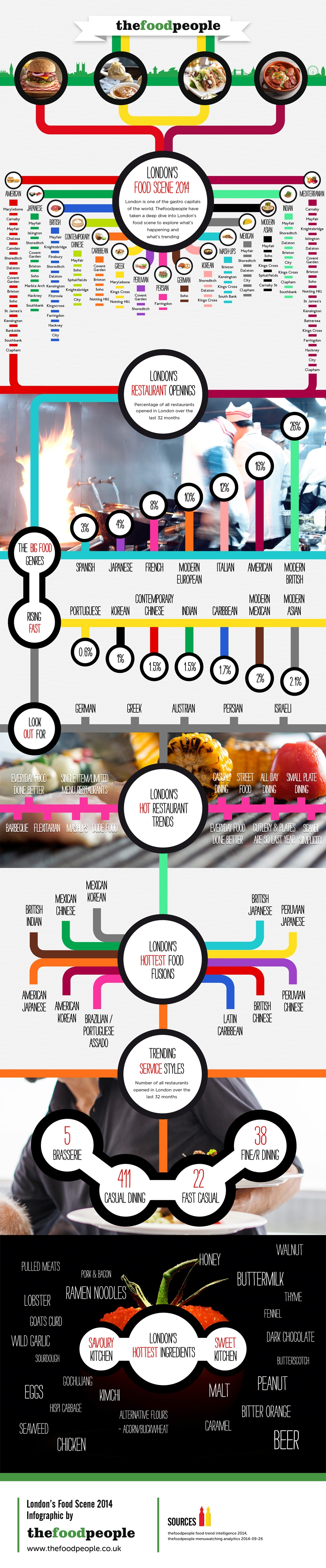 London food trends infographic